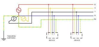 grounding system tn s tn c tn c s salimnasar