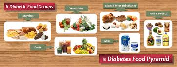 diabetic diet archives diet plan 101
