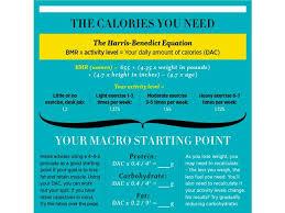 how to follow the macros diet women u0027s health