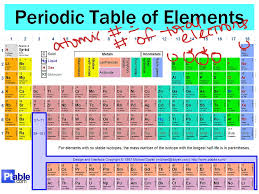 show me the periodic table periodic table of elements explained copy science chemistry showme