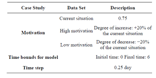 modeling of an organizational environment by system dynamics and