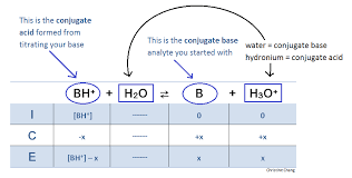 Ap Physics C Reference Table Titration Of A Weak Base With A Strong Acid Chemistry Libretexts