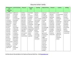 Resume Verbs Best Template Collection by Verbs For Resumes Action Verbs Resume The Best Resume Resume