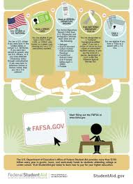financial aid student guide