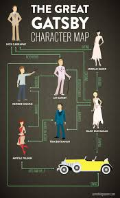 Great Gatsby Meme - the great gatsby character infographic for dummies we know awesome