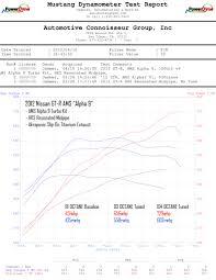 nissan gtr alpha 16 price fs used ams alpha 9 turbos engine u0026 transmission gt r life
