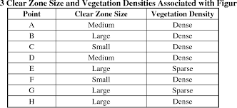 aashto clear zone table the effect of roadside elements on driver behavior and run off the