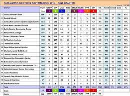 bureau de change caen view preliminary results sxm st maarten elections 2016 st maarten