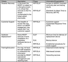sample sla agreement it support service level agreement template