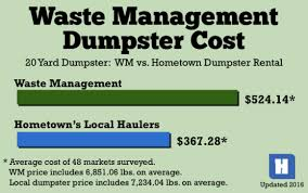 rental price waste management dumpster rental prices vs locally owned haulers