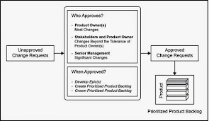 Project Project Management Change Request by Scrum Certification How To Handle Request For Change Or Change