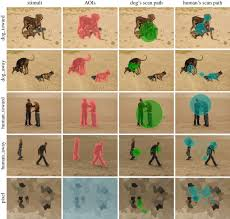 comparative study of dogs and humans open science