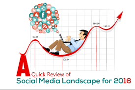 Social Media Landscape by A Quick Review Of Social Media Landscape For 2016