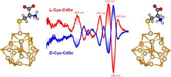recent progress in chiral inorganic nanostructures rsc