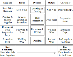 Applying Lean Six Sigma For Waste Reduction In A Manufacturing Sipoc Model Ppt