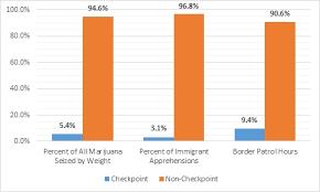 Interior Border Patrol Checkpoints Border Patrol Checkpoints Do Not Work U2014end Them Cato Liberty