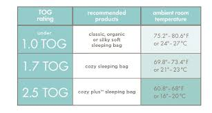 What Tog Duvet For 2 Year Old How To Dress Your Baby For Sleep In Winter Sleep Baby Love