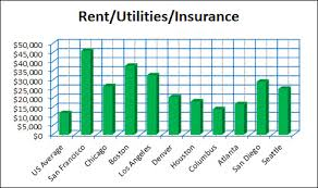 average rent us accurate rental data critical for cost of living analysis