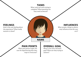 Fill In The Blank Us Map by The Guide To Empathy Maps Creating 10 Minute User Persona