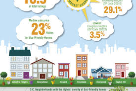 study eco friendly homes in d c perform better sell higher