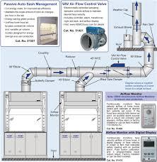 lab hood exhaust fans chemical fume hood exhaust fan http urresults us pinterest