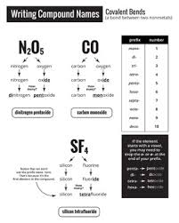 chemical bonding cheat sheet how to name ionic and covalent bonds