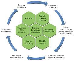 Auto Dealer Floor Plan Auto Finance Servicing Software Loan Servicing Software Shaw
