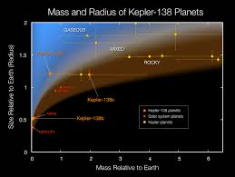 kepler 452 and the solar system nasa