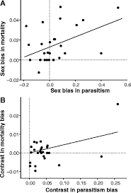 parasites as a viability cost of sexual selection in natural