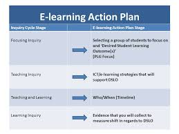 e learning strategy template e learning as inquiry an enabling e learning event
