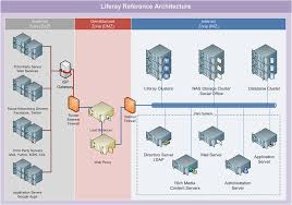 logical layout of network logical architecture wiki