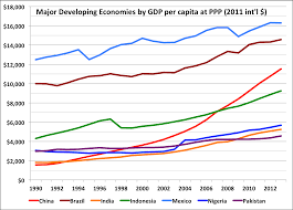 china gdp breakdown google search china economy pinterest