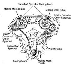 how to set timing mark for 1995 nissan maxima fixya