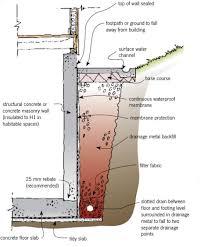 exterior basement membrane and insulating exterior basement walls