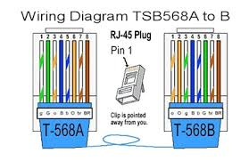 rj45 pinout wiring diagrams for cat5e or cat6 cable lovely rj45