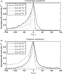 the dilatancy u2013diffusion hypothesis and earthquake predictability