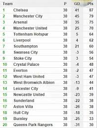 english premier league results table premier league table and results how it stands at the end of the