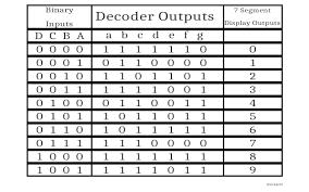 Truth Table Calculator 7 Segment Decoder Implementation Truth Table Logisim Diagram