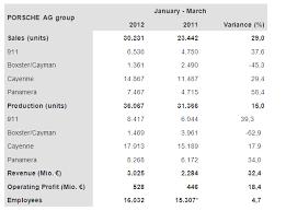 porsche 911 turbo production numbers porsche reports q1 2012 worldwide revenue profit sales and