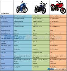 pulsar 150 as vs yamaha fazer v2 vs suzuki gixxer sf spec comparison