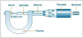 micrometer gauge parts of a micrometer u0026 functions