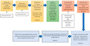 design elements matrix sustainability free full text designing sustainable urban social