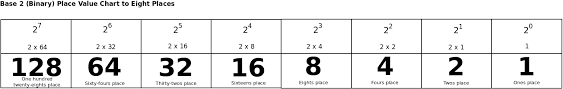 binary lesson 2 u2013 place value delightly linux
