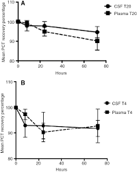 stability of procalcitonin in cerebrospinal fluid clinical