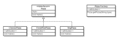 factory pattern in java with exle design pattern techutils in