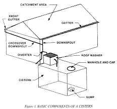 roof catchment u0026 sc 1 th 160
