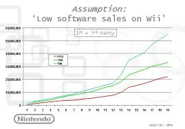 top 100 best selling wii wii video game sales wiki fandom powered by wikia