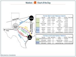 Keystone Pipeline Map Permian Pipeline Map Business Insider