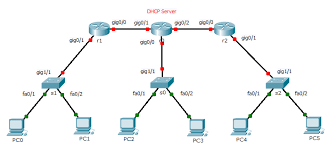 subnetting tutorial ccna ccna subnetting static routes and dhcp relay lab 66356 the