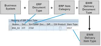 sap document types table sap ewm delivery integration with erp with configuration exle
